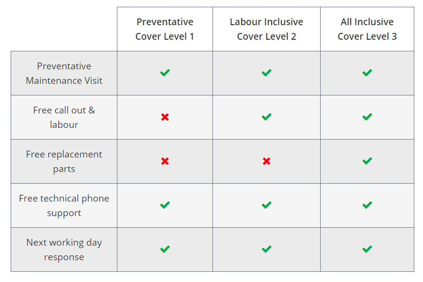 An image of a table showing different maintenance contracts